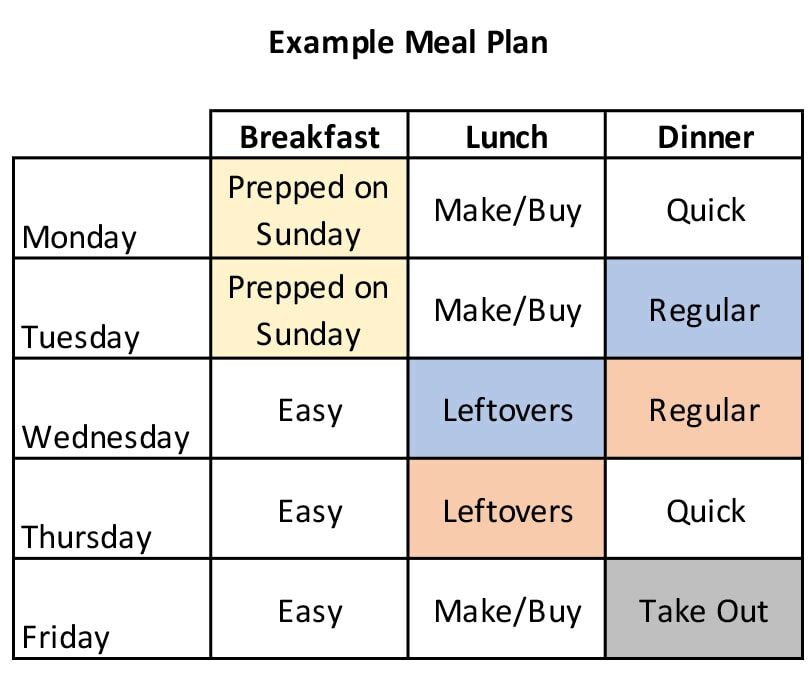 A table showing types of meals for breakfast, lunch and dinner for Monday to Friday
